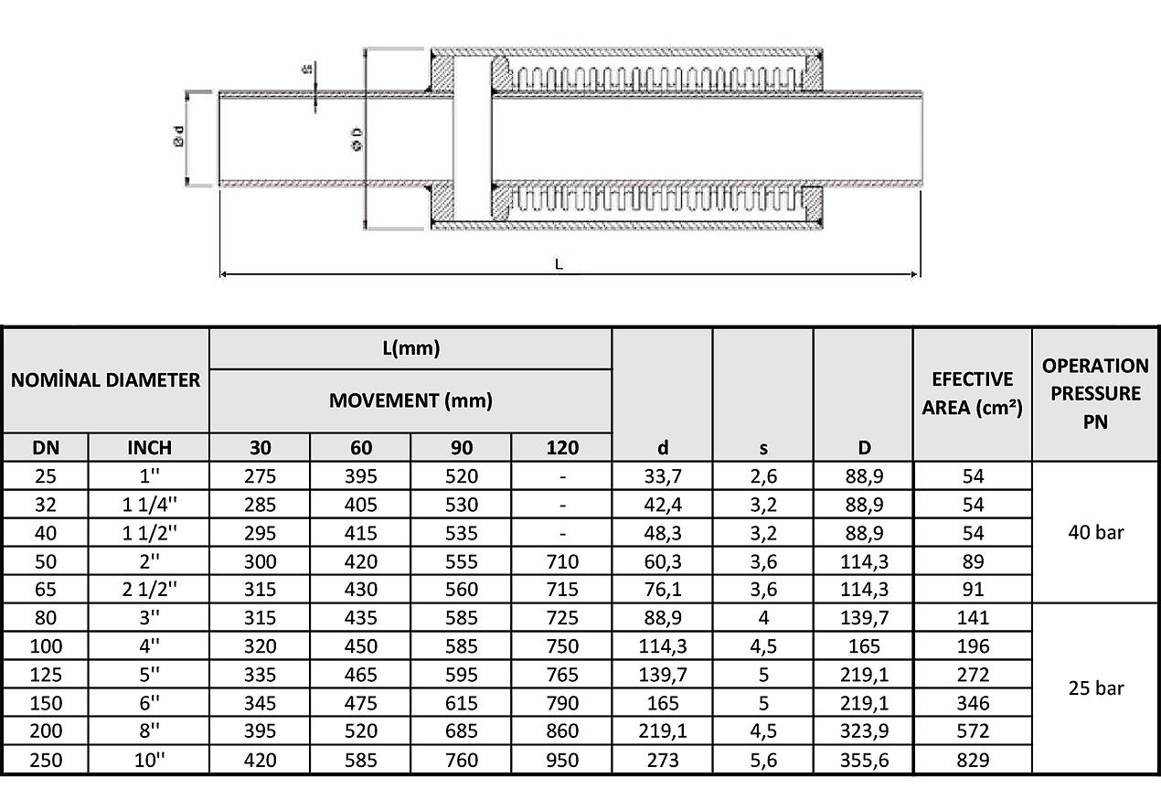 Kuzuflex Compensators External Pressure